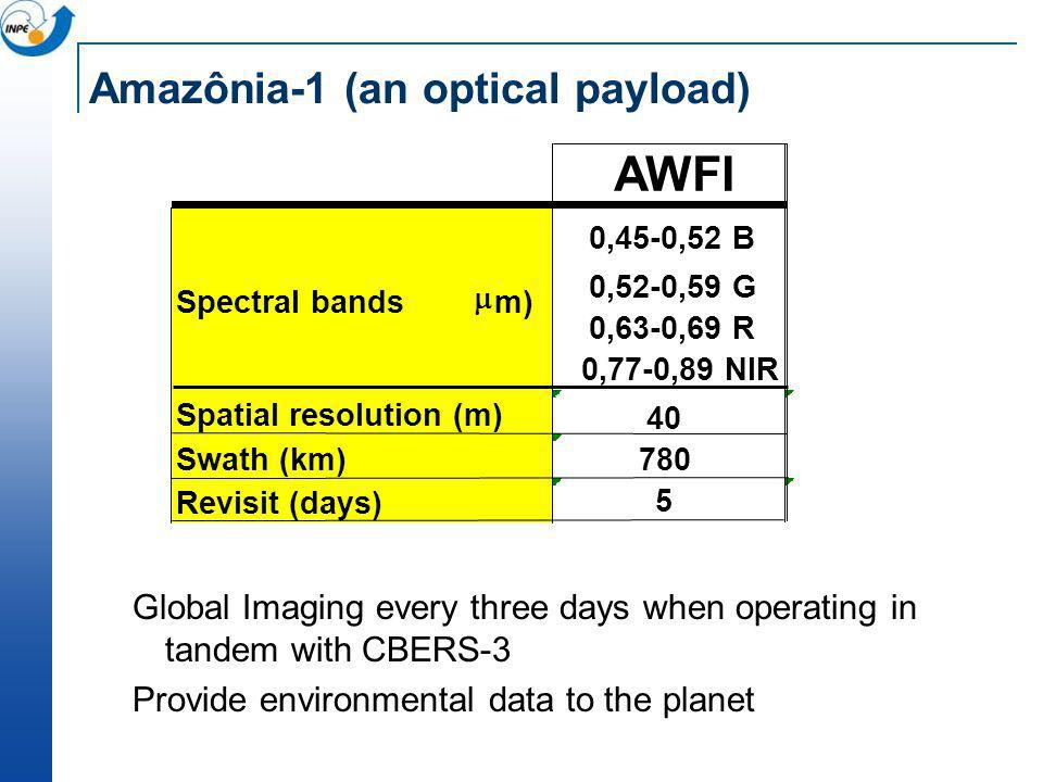 Amazônia-1 (an optical payload) Global Imaging every three days when operating in tandem with CBERS-3 Provide environmental data to the planet AWFI Sp