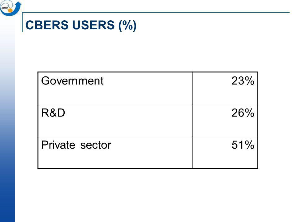 CBERS USERS (%) Government23% R&D26% Private sector51%