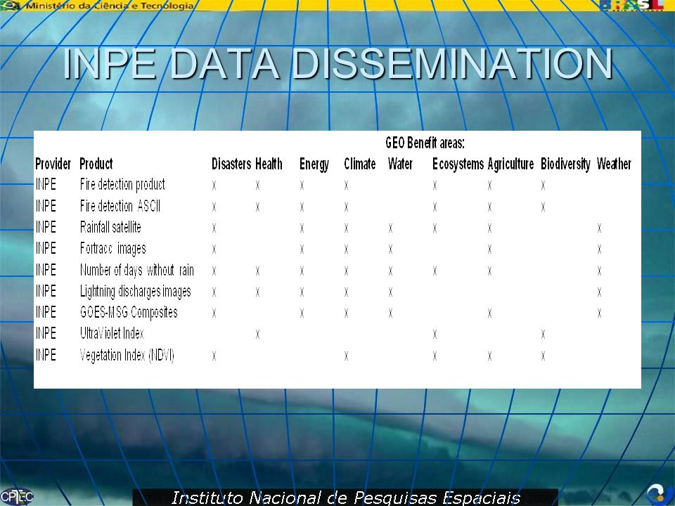 INPE DATA DISSEMINATION