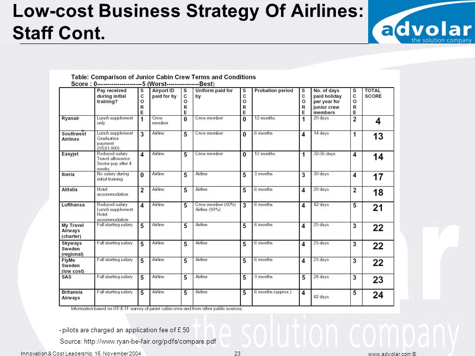 Innovation & Cost Leadership, 15. November 2004 www.advolar.com © 23 Low-cost Business Strategy Of Airlines: Staff Cont. * pilots are charged an appli