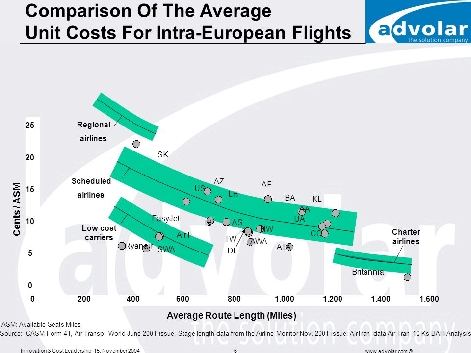 Innovation & Cost Leadership, 15. November 2004 www.advolar.com © 6 Comparison Of The Average Unit Costs For Intra-European Flights Low cost carriers
