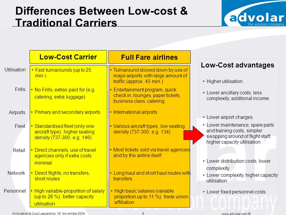 Innovation & Cost Leadership, 15. November 2004 www.advolar.com © 8 Differences Between Low-cost & Traditional Carriers Low-Cost Carrier Primary and s