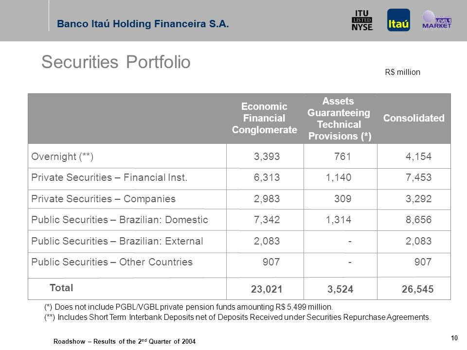 Roadshow – Results of the 2 nd Quarter of 2004 Banco Itaú Holding Financeira S.A. 9 (2) Provision for Loan and Lease Losses/ Total Non-performing Loan