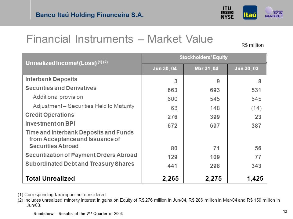 Roadshow – Results of the 2 nd Quarter of 2004 Banco Itaú Holding Financeira S.A. 12 Personnel Expenses Other Administrative Expenses Reorganization T