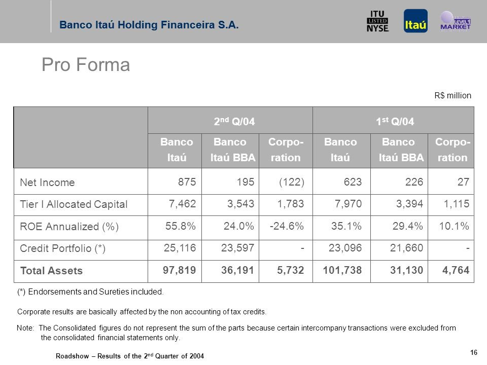 Roadshow – Results of the 2 nd Quarter of 2004 Banco Itaú Holding Financeira S.A. 15 The following slides show the Pro Forma information on the operat