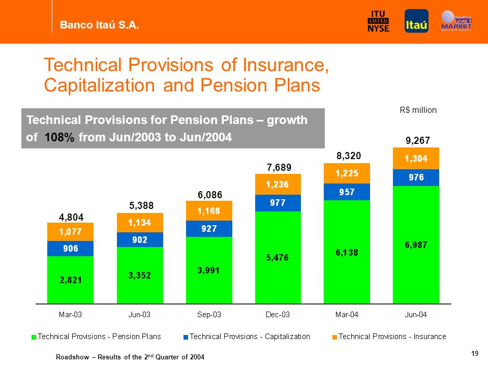 Banco Itaú S.A. Roadshow – Results of the 2 nd Quarter of 2004 18 Diversification of income sources Not dependent only on interest rates Consolidated