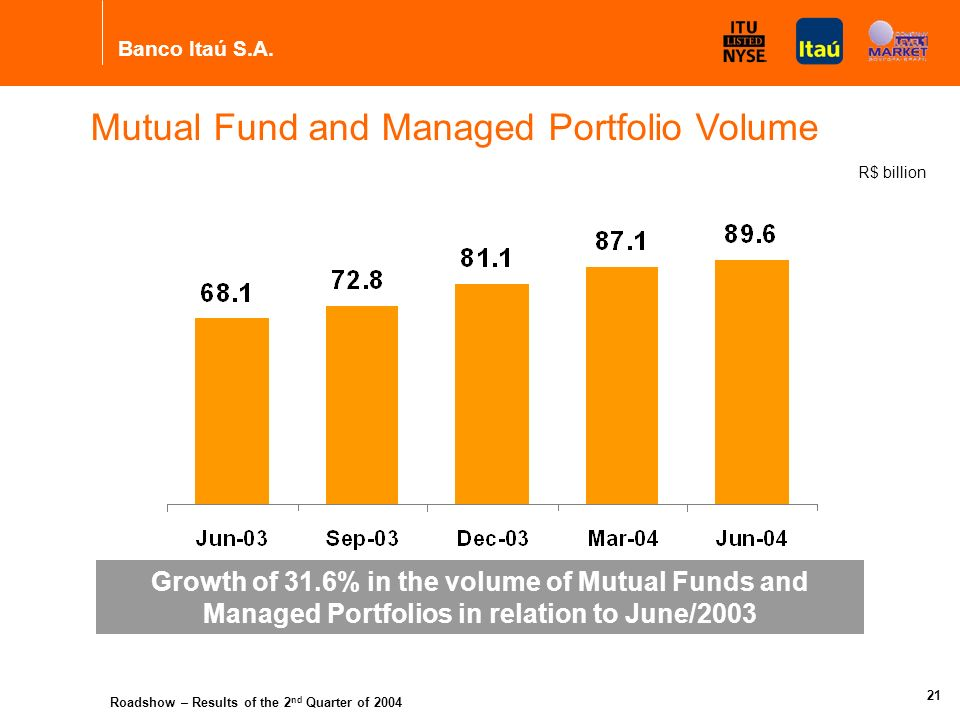 Banco Itaú S.A. Roadshow – Results of the 2 nd Quarter of 2004 20 Variation 1 st Q/04 2 nd Q/04 120 Result of Ins., Cap. and Pension Plans 5.8%127 94.