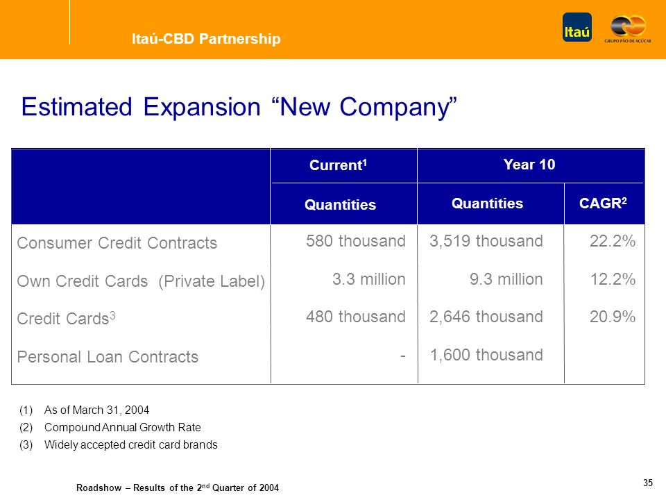 Roadshow – Results of the 2 nd Quarter of 2004 34 New Company 50% New Company Structure Improving and expanding services and products offered to CBD C