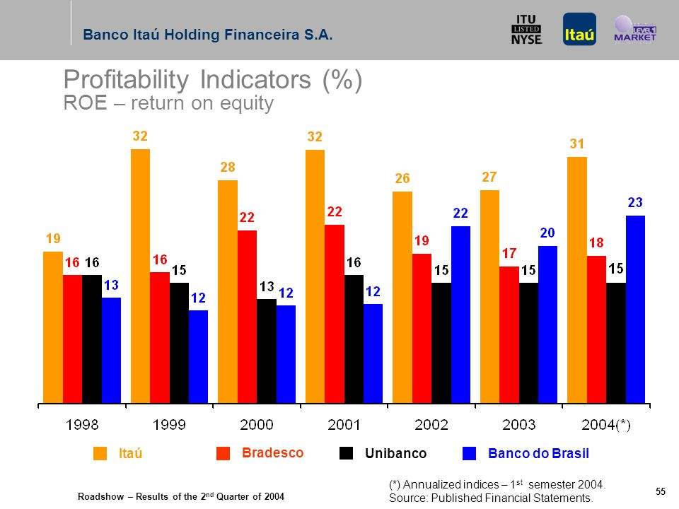 Roadshow – Results of the 2 nd Quarter of 2004 Banco Itaú Holding Financeira S.A. 54 Agenda Results – 2 nd Quarter 2004 Focus in the consumer credit s