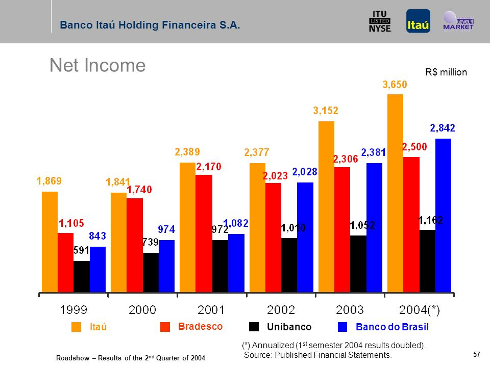 Roadshow – Results of the 2 nd Quarter of 2004 Banco Itaú Holding Financeira S.A. 56 Itaú Bradesco UnibancoBanco do Brasil Profitability Indicators (%