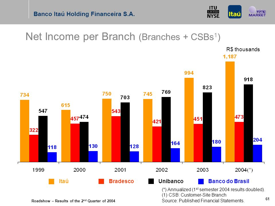 Roadshow – Results of the 2 nd Quarter of 2004 Banco Itaú Holding Financeira S.A. 60 Net Income per Employee R$ thousands Itaú Bradesco UnibancoBanco
