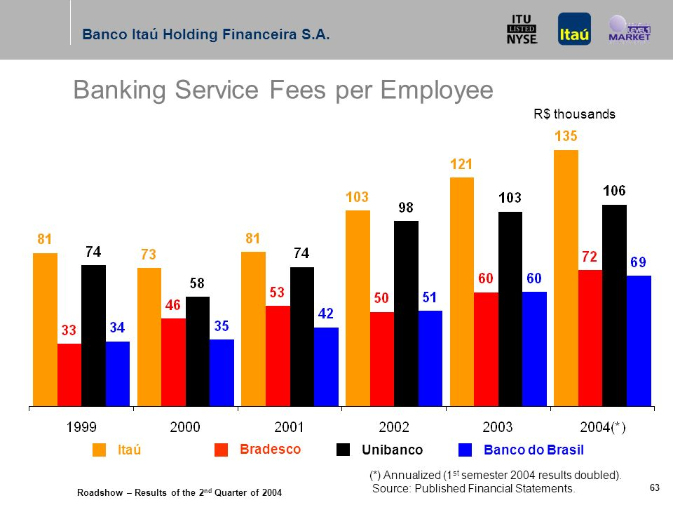 Roadshow – Results of the 2 nd Quarter of 2004 Banco Itaú Holding Financeira S.A. 62 Banking Service Fees R$ billion Itaú Bradesco UnibancoBanco do Br