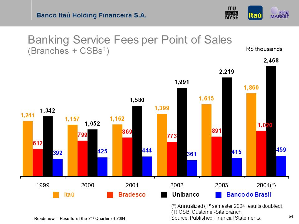 Roadshow – Results of the 2 nd Quarter of 2004 Banco Itaú Holding Financeira S.A. 63 Itaú Bradesco UnibancoBanco do Brasil Banking Service Fees per Em