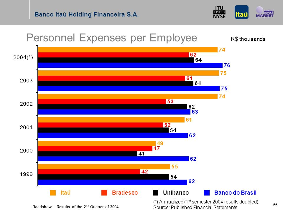 Roadshow – Results of the 2 nd Quarter of 2004 Banco Itaú Holding Financeira S.A. 65 Personnel Expenses R$ million Itaú Bradesco UnibancoBanco do Bras