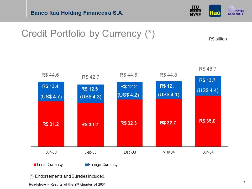 Roadshow – Results of the 2 nd Quarter of 2004 Banco Itaú Holding Financeira S.A. 6 Corporate Small and Medium Sized Companies Individuals Subtotal Mo