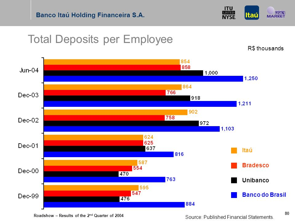 Roadshow – Results of the 2 nd Quarter of 2004 Banco Itaú Holding Financeira S.A. 79 Total Deposits * R$ million Itaú Bradesco Unibanco Banco do Brasi