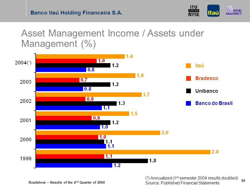 Roadshow – Results of the 2 nd Quarter of 2004 Banco Itaú Holding Financeira S.A. 83 Asset Management Income R$ million Itaú Bradesco Unibanco Banco d