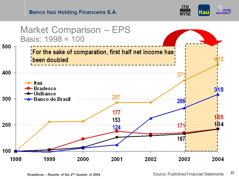 Roadshow – Results of the 2 nd Quarter of 2004 Banco Itaú Holding Financeira S.A. 86 Consistently the Largest Market Capitalization in the Brazilian B