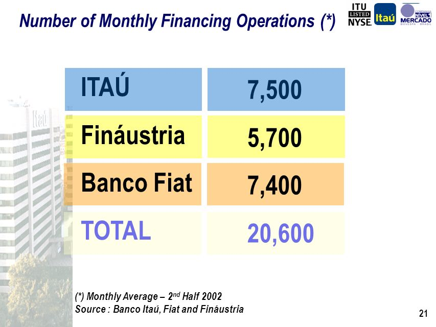 20 Proposals Examined (*) ITAÚ Fináustria Banco Fiat TOTAL 16 thousand 17 thousand 13 thousand 46 thousand (*) Monthly Average – 2 nd Half 2002 Source