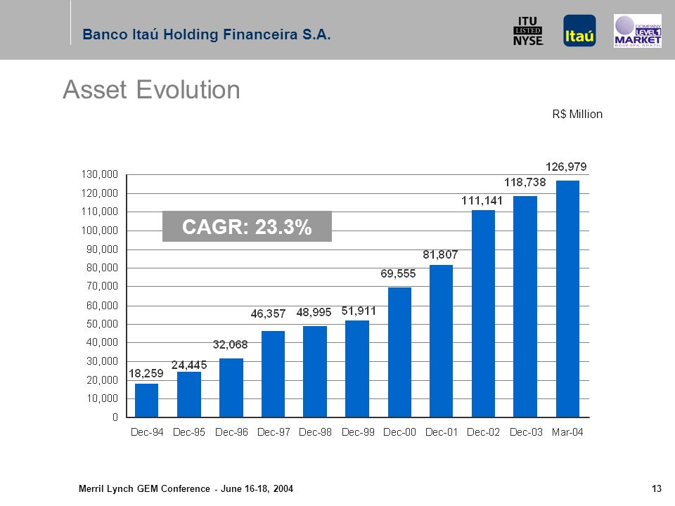 Merril Lynch GEM Conference - June 16-18, Financial Ratios Banco Itaú Holding Financeira S.A.