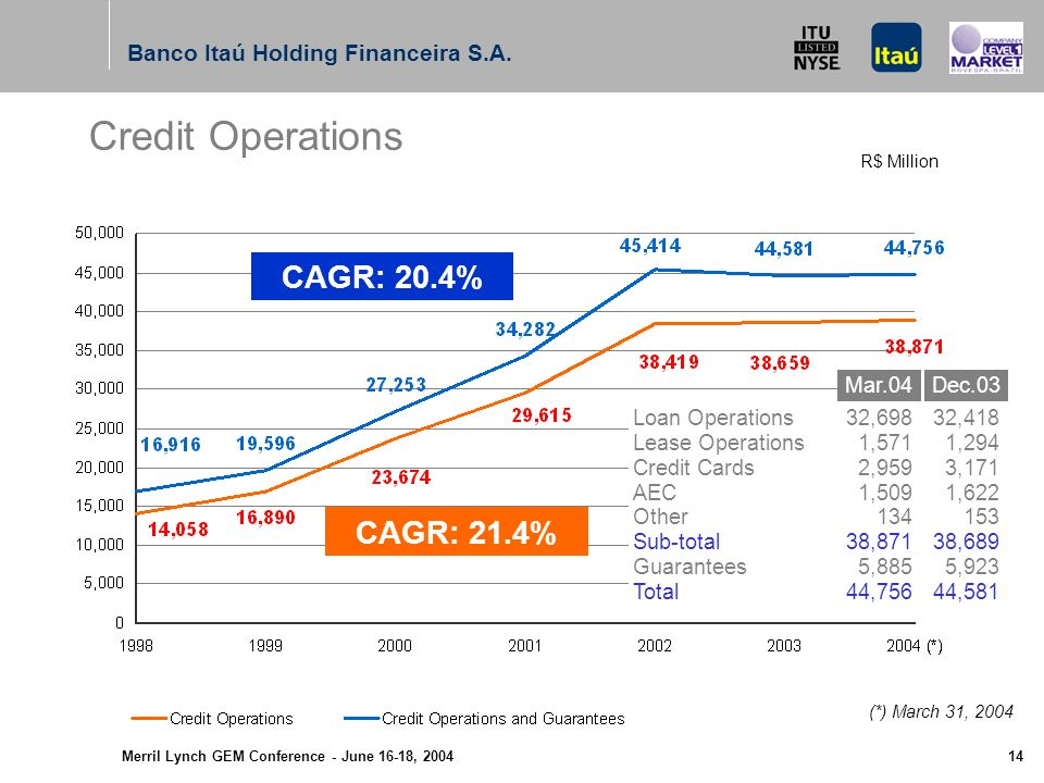 Merril Lynch GEM Conference - June 16-18, 2004 13 R$ Million Asset Evolution Banco Itaú Holding Financeira S.A.