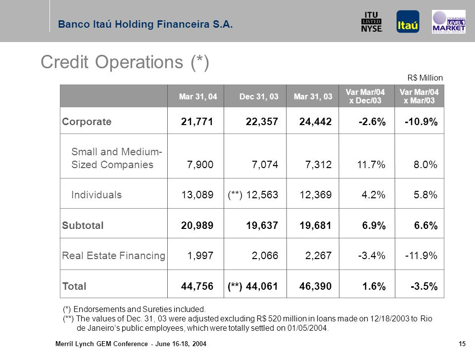 Merril Lynch GEM Conference - June 16-18, (*) March 31, 2004 Banco Itaú Holding Financeira S.A.