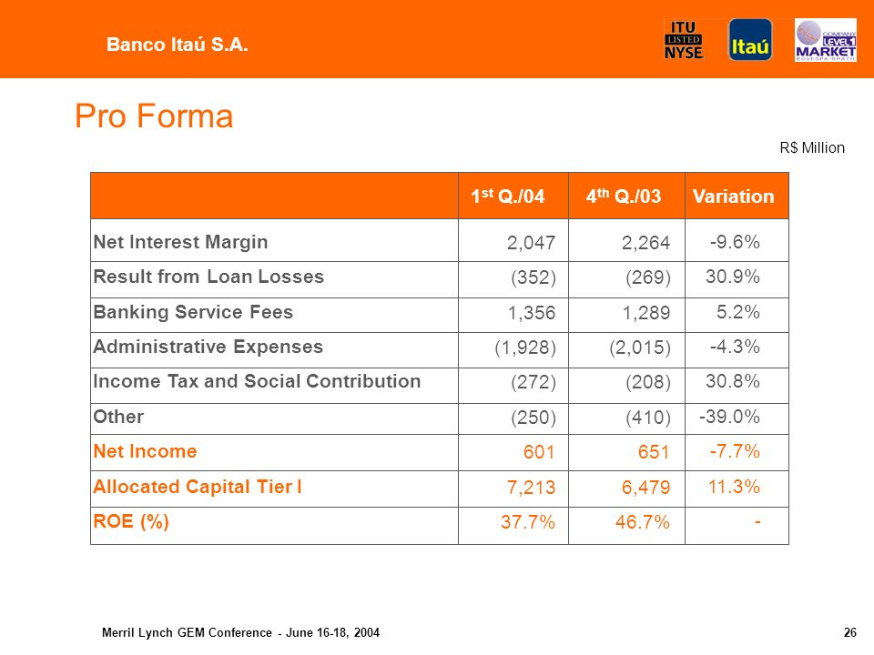 Merril Lynch GEM Conference - June 16-18, Agenda Results - Banco Itaú Holding Financeira Results - Banco Itaú Results - Banco Itaú BBA Important Facts - Banco Itaú Holding Financeira