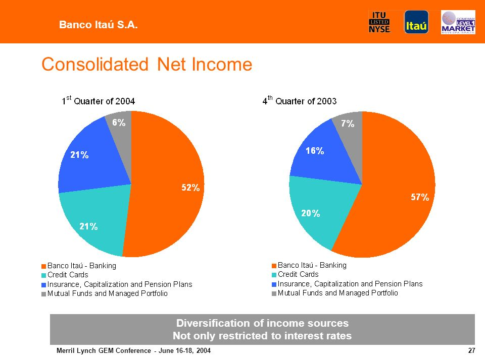 Merril Lynch GEM Conference - June 16-18, Variation -9.6% 30.9% 5.2% -4.3% 30.8% -39.0% -7.7% 11.3% - Net Interest Margin Result from Loan Losses Banking Service Fees Administrative Expenses Income Tax and Social Contribution Other Net Income Allocated Capital Tier I ROE (%) 1 st Q./04 2,047 (352) 1,356 (1,928) (272) (250) 601 7, % 4 th Q./03 2,264 (269) 1,289 (2,015) (208) (410) 651 6, % Banco Itaú S.A.