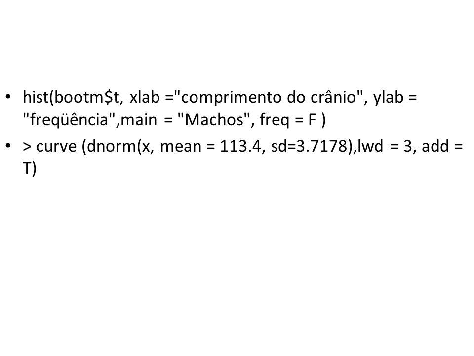 hist(bootm$t, xlab = comprimento do crânio , ylab = freqüência ,main = Machos , freq = F ) > curve (dnorm(x, mean = 113.4, sd=3.7178),lwd = 3, add = T)