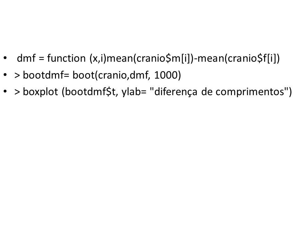 dmf = function (x,i)mean(cranio$m[i])-mean(cranio$f[i]) > bootdmf= boot(cranio,dmf, 1000) > boxplot (bootdmf$t, ylab= diferença de comprimentos )