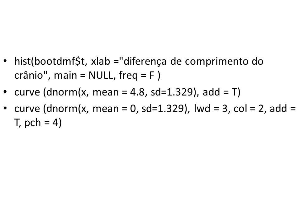hist(bootdmf$t, xlab = diferença de comprimento do crânio , main = NULL, freq = F ) curve (dnorm(x, mean = 4.8, sd=1.329), add = T) curve (dnorm(x, mean = 0, sd=1.329), lwd = 3, col = 2, add = T, pch = 4)