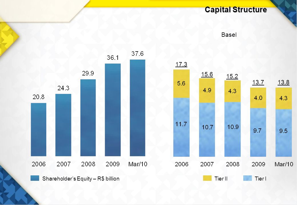 12 Capital Structure 17.3 15.2 13.713.8 15.6 Basel Tier IITier IShareholders Equity – R$ billion