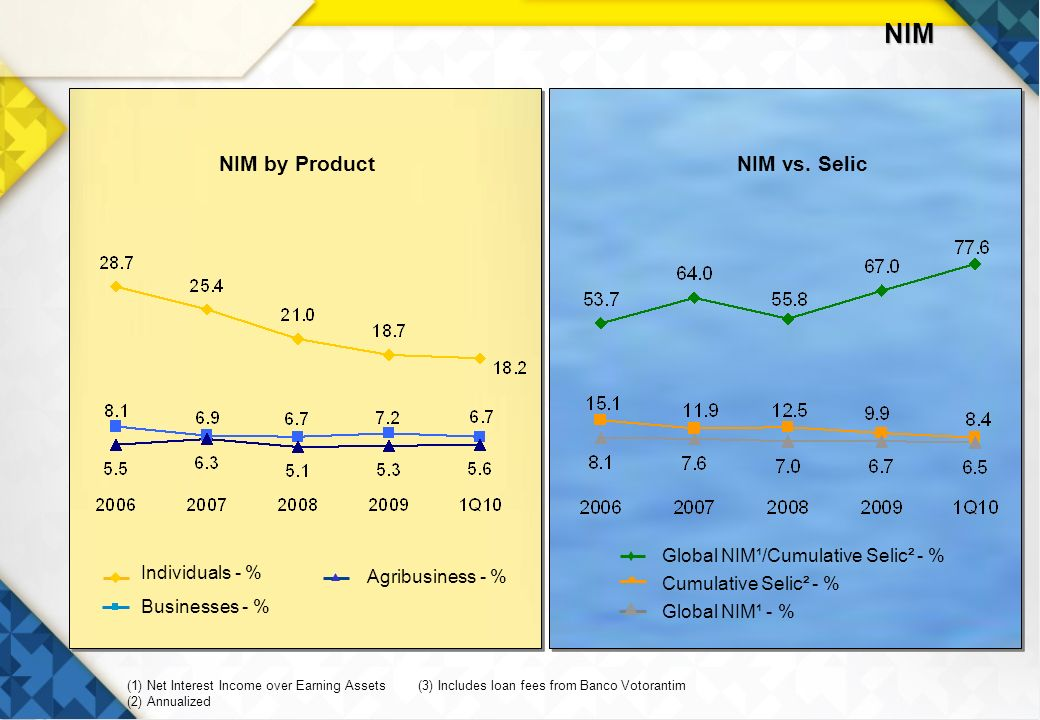 21 Global NIM¹ - % Cumulative Selic² - % Global NIM¹/Cumulative Selic² - % NIM by ProductNIM vs.