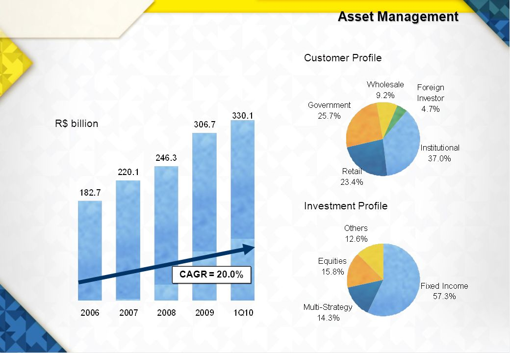 28 Asset Management R$ billion Customer Profile Investment Profile CAGR = 20.0%