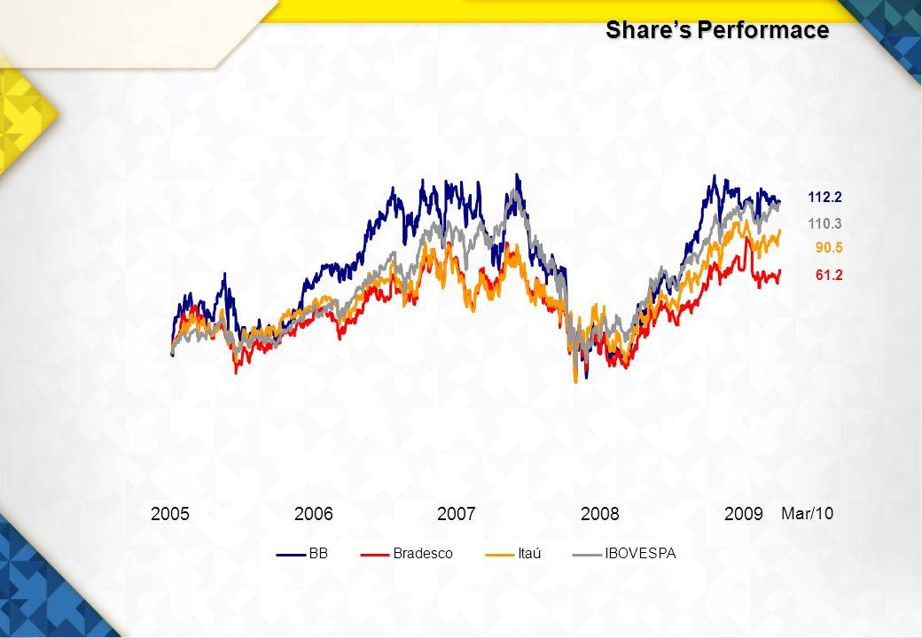 9 Shares Performace Mar/10 20052006200720082009 BBBradescoItaúIBOVESPA 112.2 61.2 90.5 110.3