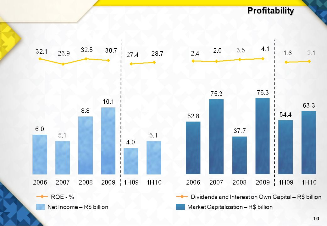 10 Profitability Net Income – R$ billion ROE - % Market Capitalization – R$ billion Dividends and Interest on Own Capital – R$ billion