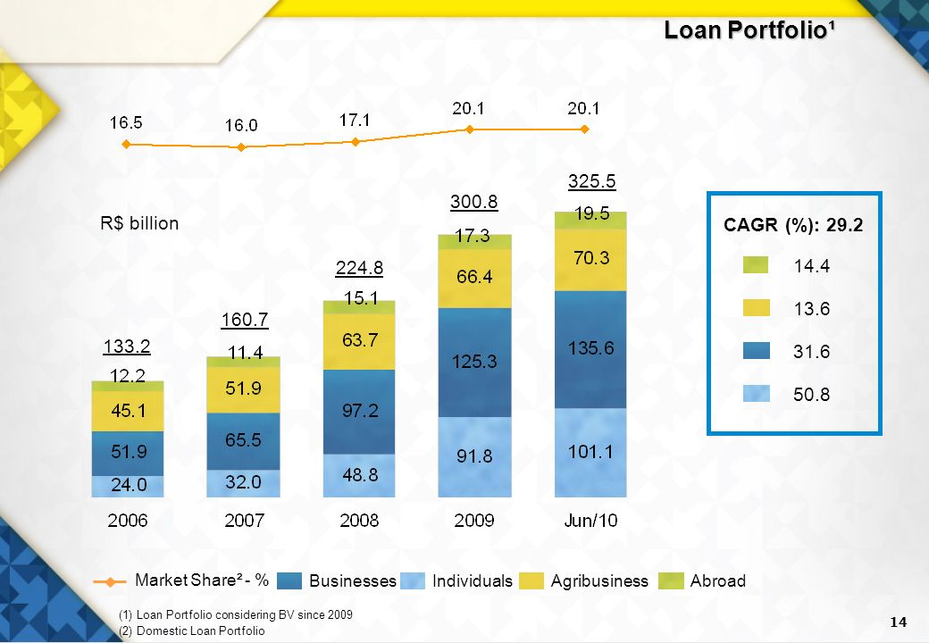 14 Loan Portfolio¹ BusinessesAgribusinessIndividualsAbroad Market Share² - % (1) Loan Portfolio considering BV since 2009 (2) Domestic Loan Portfolio R$ billion CAGR (%):