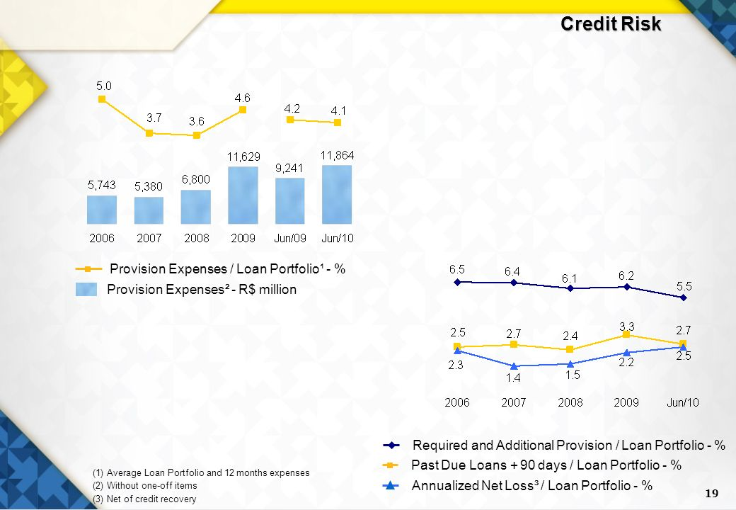 19 (1) Average Loan Portfolio and 12 months expenses (2) Without one-off items (3) Net of credit recovery Required and Additional Provision / Loan Portfolio - % Past Due Loans + 90 days / Loan Portfolio - % Provision Expenses² - R$ million Provision Expenses / Loan Portfolio¹ - % Annualized Net Loss³ / Loan Portfolio - % Credit Risk
