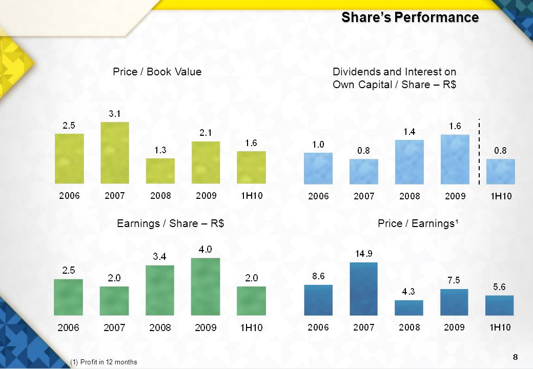 8 Shares Performance Dividends and Interest on Own Capital / Share – R$ Price / Book Value Price / Earnings¹Earnings / Share – R$ (1) Profit in 12 months