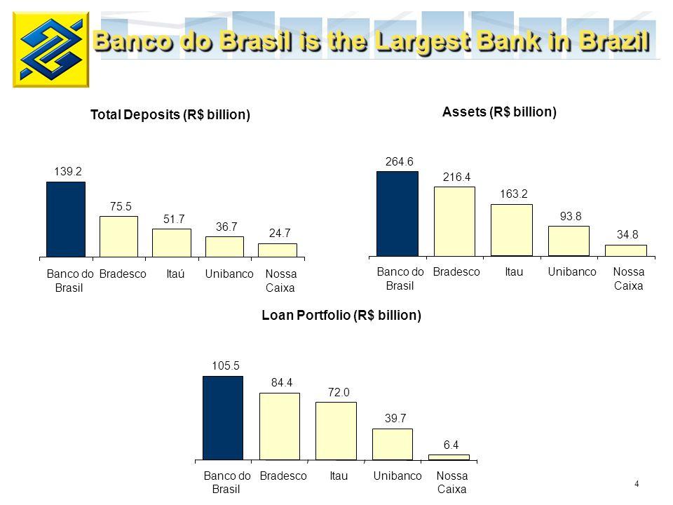 4 Banco do Brasil is the Largest Bank in Brazil Total Deposits (R$ billion) Assets (R$ billion) Loan Portfolio (R$ billion) 139.2 75.5 51.7 36.7 24.7 Banco do Brasil BradescoItaúUnibancoNossa Caixa 264.6 216.4 163.2 93.8 34.8 Banco do Brasil BradescoItauUnibancoNossa Caixa 105.5 84.4 72.0 39.7 6.4 Banco do Brasil BradescoItauUnibancoNossa Caixa