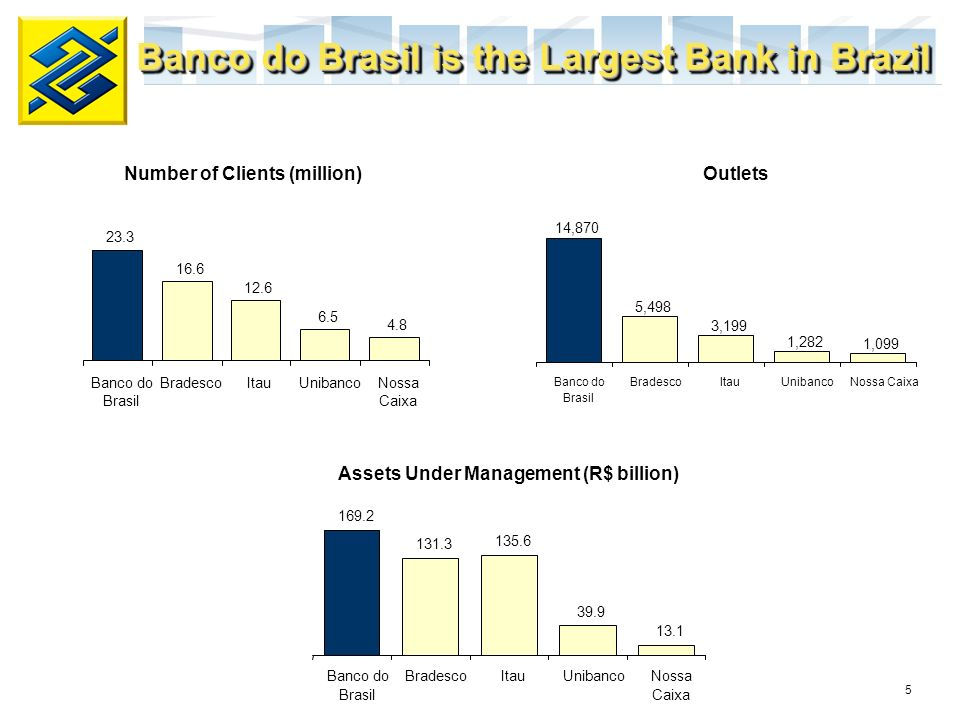 6 Largest number of branches in most Brazilian states Almost 15 thousand outlets and 41 thousand ATMs Presence in more than 21 countries, with branches in the major financial centers in the United States, United Kingdom, Japan and China, allows for a wider funding base and boosts trade finance Largest Distribution Network Midwest 388 Branches Retail: 378 Wholesale: 5 Government: 5 South 800 Branches Retail: 773 Wholesale: 22 Government: 5 Southeast 1494 Branches Retail:1437 Wholesale: 49 Government: 8 North 236 Branches Retail: 227 Wholesale: 2 Government: 7 Northeast 976 Branches Retail: 957 Wholesale: 8 Government: 11 6% 10% 25% 38% 21%