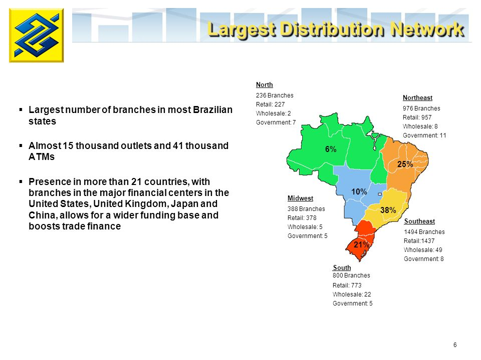 6 Largest number of branches in most Brazilian states Almost 15 thousand outlets and 41 thousand ATMs Presence in more than 21 countries, with branche
