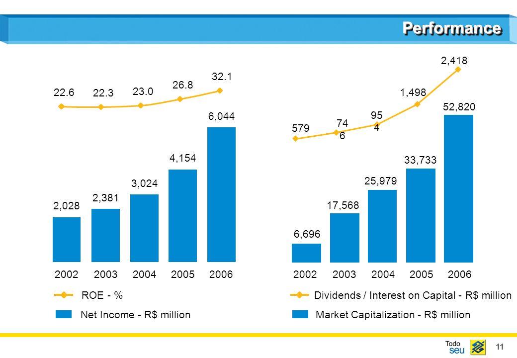 11 PerformancePerformance 2,028 2,381 3,024 4,154 6,044 20022003200420052006 22.6 22.3 23.0 26.8 32.1 Net Income - R$ million ROE - % 6,696 17,568 25,979 33,733 52,820 Market Capitalization - R$ million 20022003200420052006 579 74 6 95 4 1,498 2,418 Dividends / Interest on Capital - R$ million