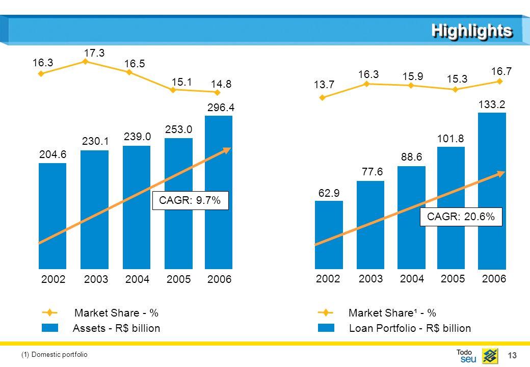 13 HighlightsHighlights 204.6 230.1 239.0 253.0 20022003200420052006 14.8 15.1 16.5 17.3 16.3 Market Share¹ - % 20022003200420052006 Loan Portfolio - R$ billion Market Share - % Assets - R$ billion 296.4 CAGR: 9.7% 62.9 77.6 88.6 101.8 133.2 CAGR: 20.6% 13.7 16.7 15.3 15.9 16.3 (1) Domestic portfolio
