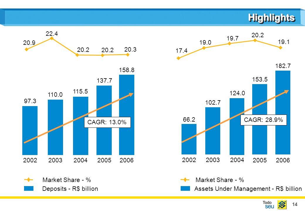 14 HighlightsHighlights 20022003200420052006 Market Share - % 200220032004 20052006 Assets Under Management - R$ billion Market Share - % Deposits - R$ billion 97.3 110.0 115.5 137.7 20.3 20.2 22.4 20.9 66.2 102.7 124.0 153.5 182.7 CAGR: 28.9% 19.1 20.2 19.7 19.0 17.4 158.8 CAGR: 13.0%
