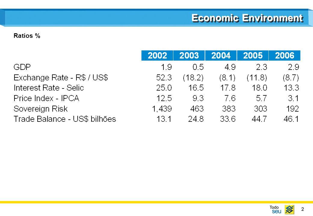 2 Economic Environment Ratios %