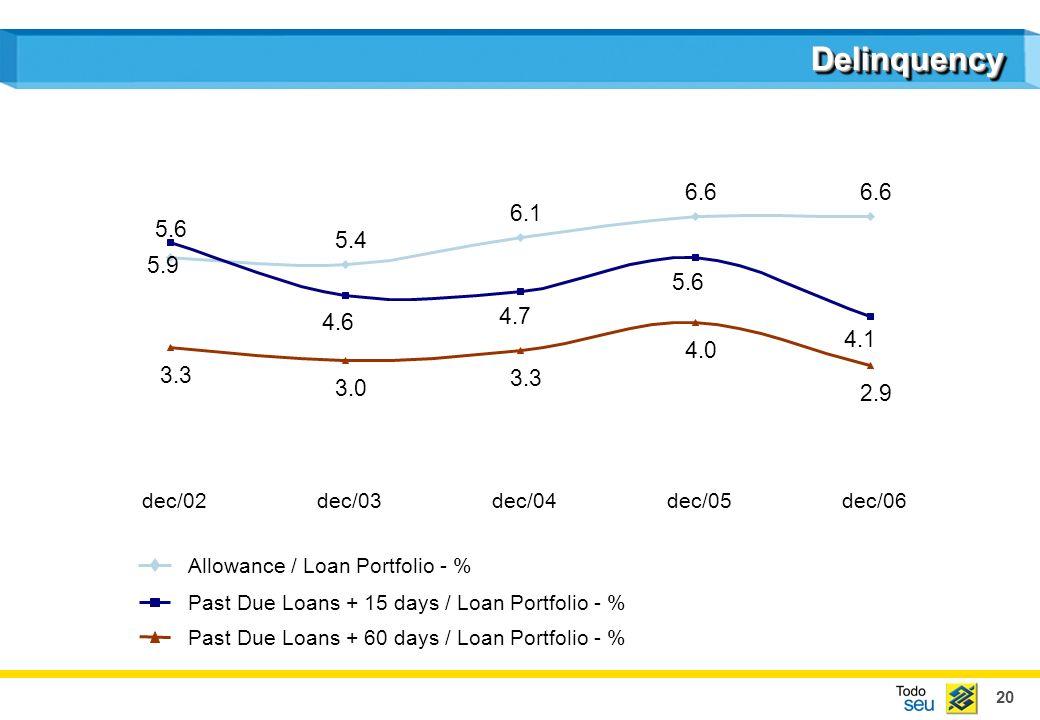 20 DelinquencyDelinquency 5.6 6.1 6.6 3.3 4.0 2.9 5.4 4.1 5.6 4.7 5.9 4.6 3.0 3.3 dec/02dec/03dec/04dec/05dec/06 Allowance / Loan Portfolio - % Past Due Loans + 15 days / Loan Portfolio - % Past Due Loans + 60 days / Loan Portfolio - %