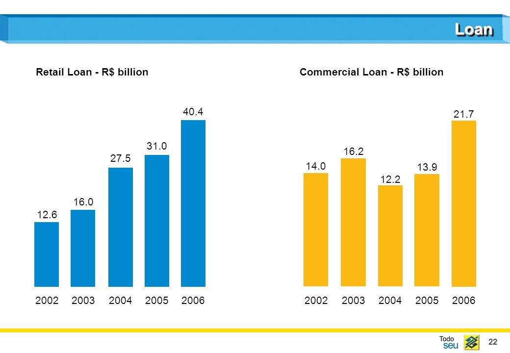 22 LoanLoan 12.6 16.0 27.5 31.0 40.4 20022003200420052006 14.0 16.2 12.2 13.9 21.7 20022003200420052006 Retail Loan - R$ billionCommercial Loan - R$ billion