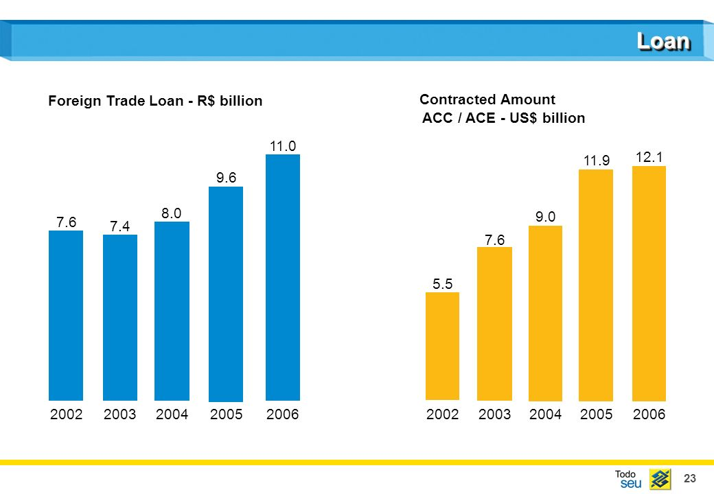 23 LoanLoan Foreign Trade Loan - R$ billion Contracted Amount ACC / ACE - US$ billion