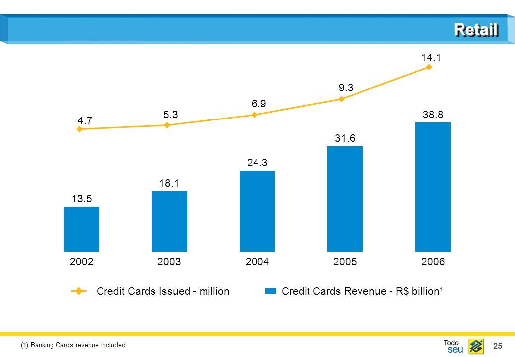 25 RetailRetail Credit Cards Revenue - R$ billion¹ 20022003200420052006 Credit Cards Issued - million 13.5 18.1 24.3 31.6 38.8 14.1 9.3 6.9 5.3 4.7 (1) Banking Cards revenue included